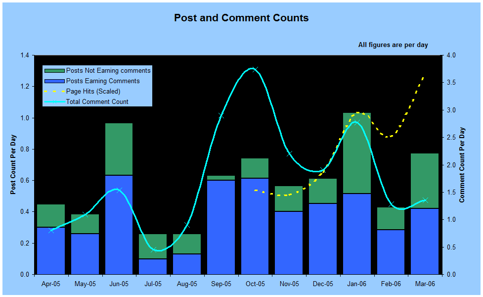 Post and Comment Count Graph
