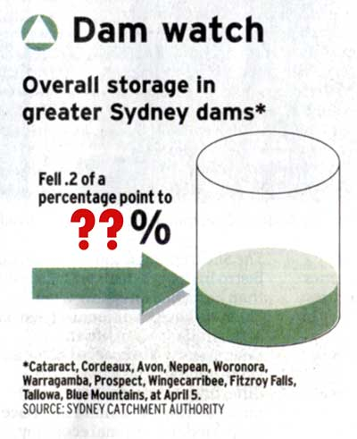 Dam Levels Graphic in SMH