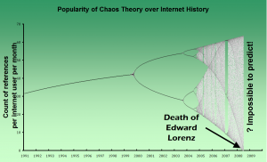 Popularity of Chaos Theory over Internet History